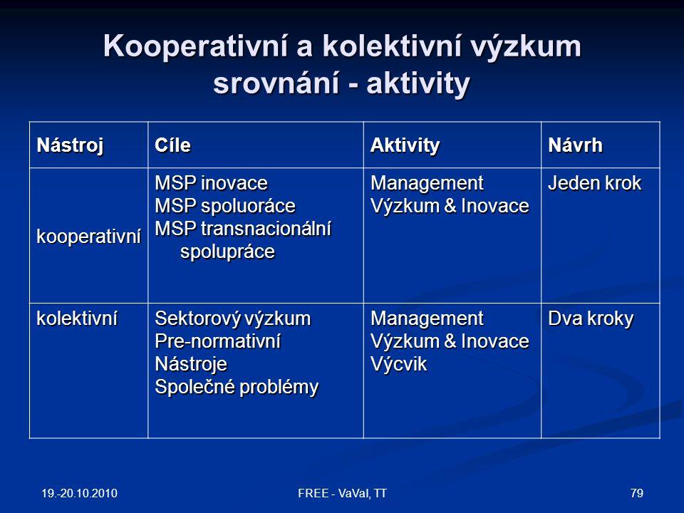 Kooperativní a kolektivní výzkum srovnání - aktivity