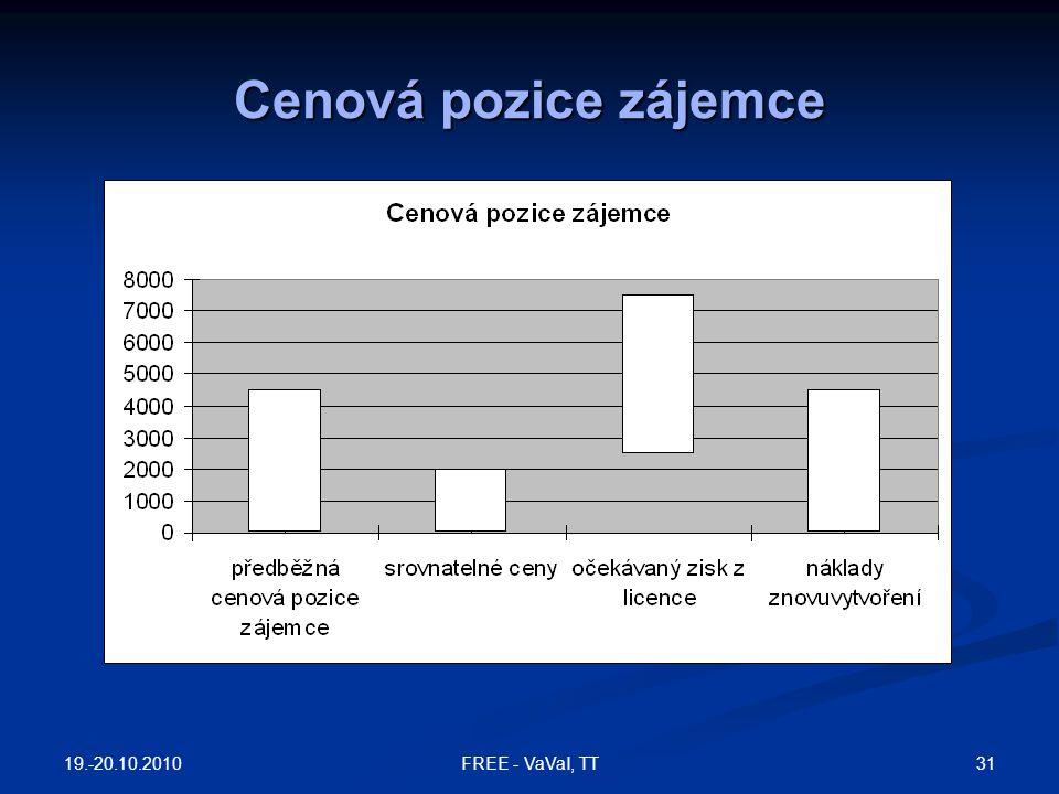 Cenová pozice zájemce 19.-20.10.2010 FREE - VaVaI, TT
