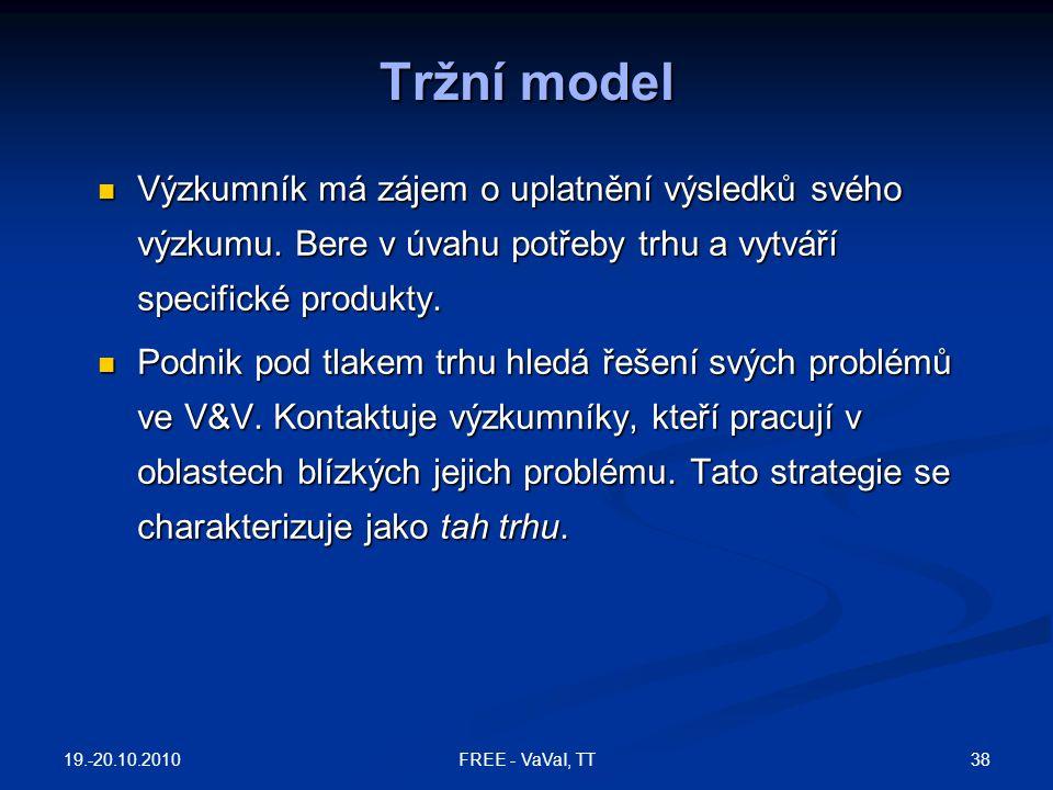 Tržní model Výzkumník má zájem o uplatnění výsledků svého výzkumu. Bere v úvahu potřeby trhu a vytváří specifické produkty.