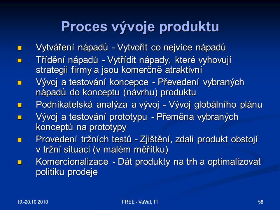 Proces vývoje produktu