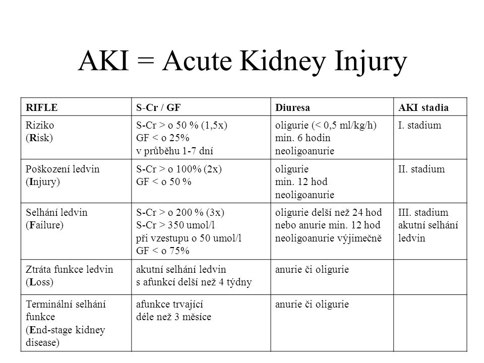 AKI = Acute Kidney Injury