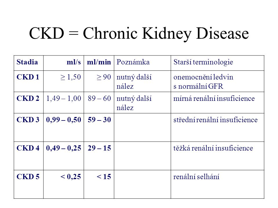 CKD = Chronic Kidney Disease