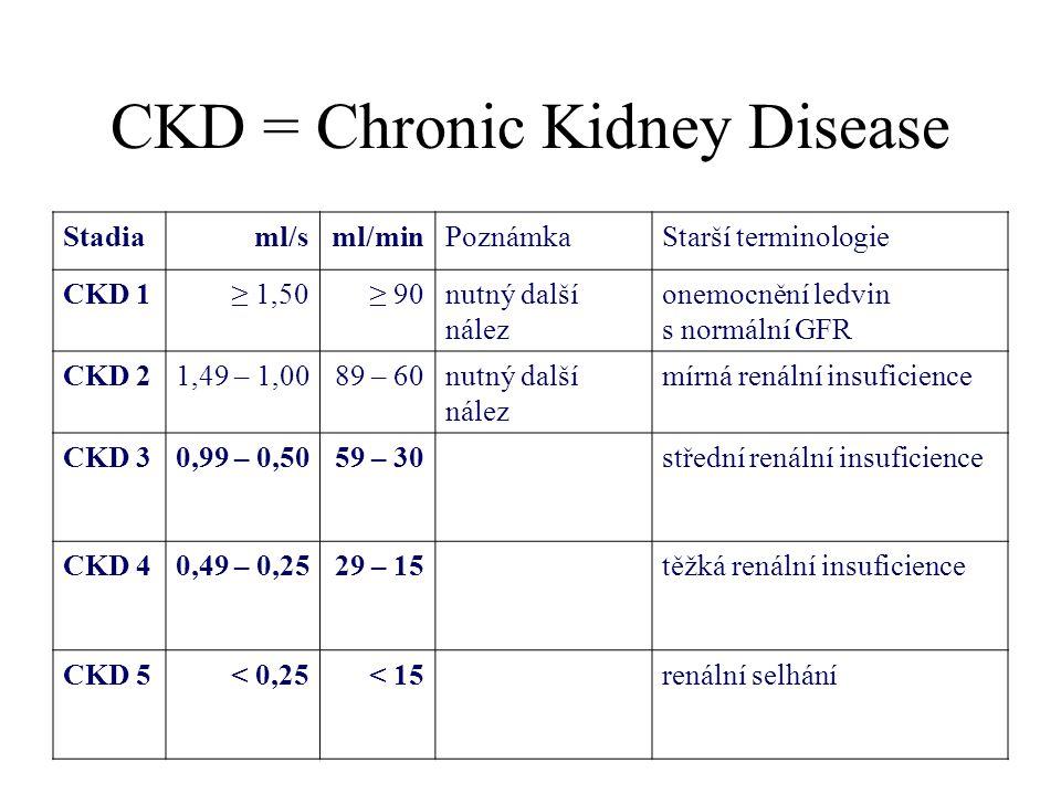 CKD = Chronic Kidney Disease