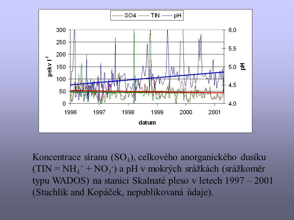 Koncentrace síranu (SO4), celkového anorganického dusíku (TIN = NH4+ + NO3-) a pH v mokrých srážkách (srážkoměr typu WADOS) na stanici Skalnaté pleso v letech 1997 – 2001 (Stuchlík and Kopáček, nepublikovaná údaje).