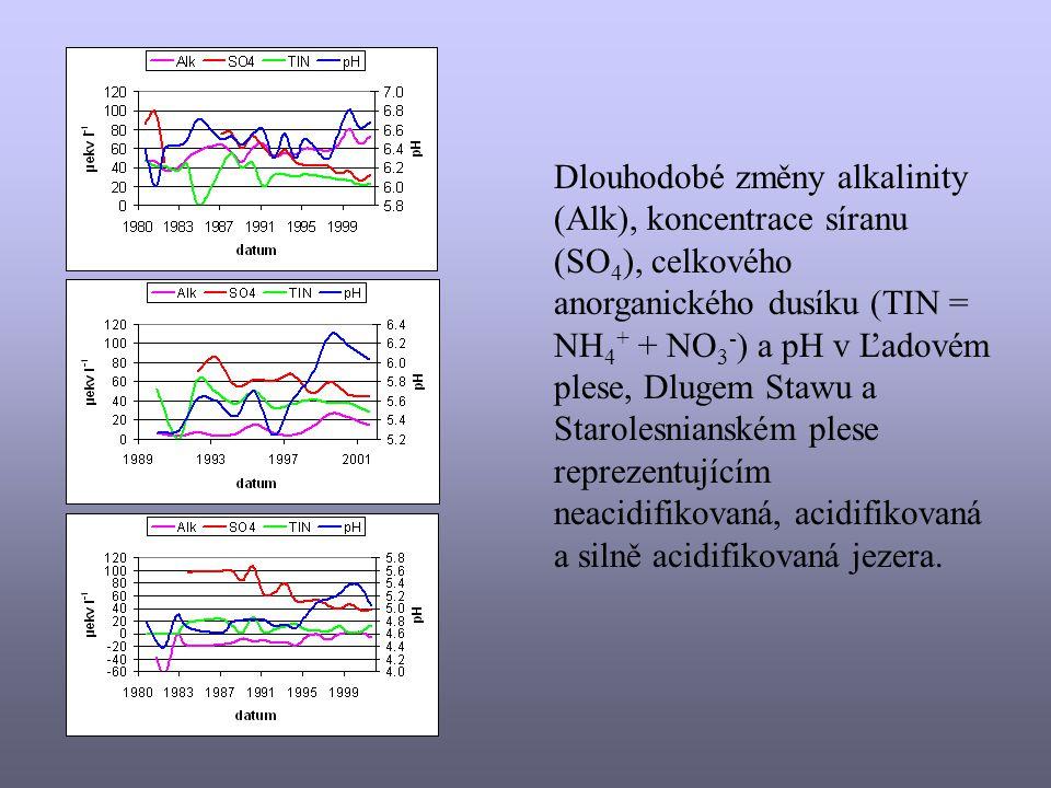 Dlouhodobé změny alkalinity (Alk), koncentrace síranu (SO4), celkového anorganického dusíku (TIN = NH4+ + NO3-) a pH v Ľadovém plese, Dlugem Stawu a Starolesnianském plese reprezentujícím neacidifikovaná, acidifikovaná a silně acidifikovaná jezera.