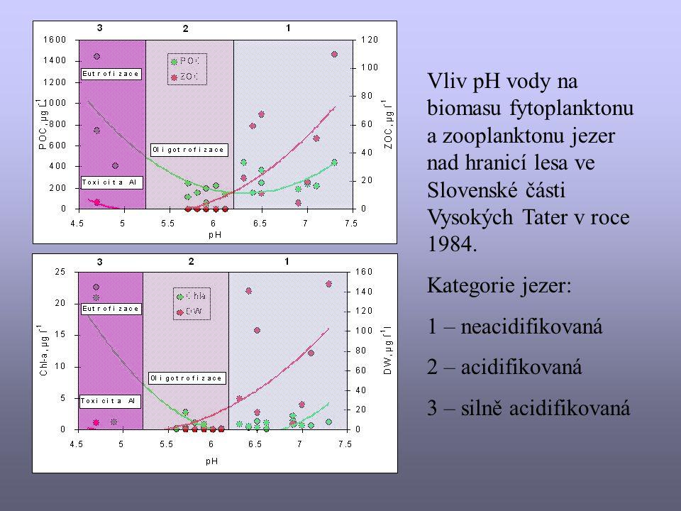 Vliv pH vody na biomasu fytoplanktonu a zooplanktonu jezer nad hranicí lesa ve Slovenské části Vysokých Tater v roce 1984.
