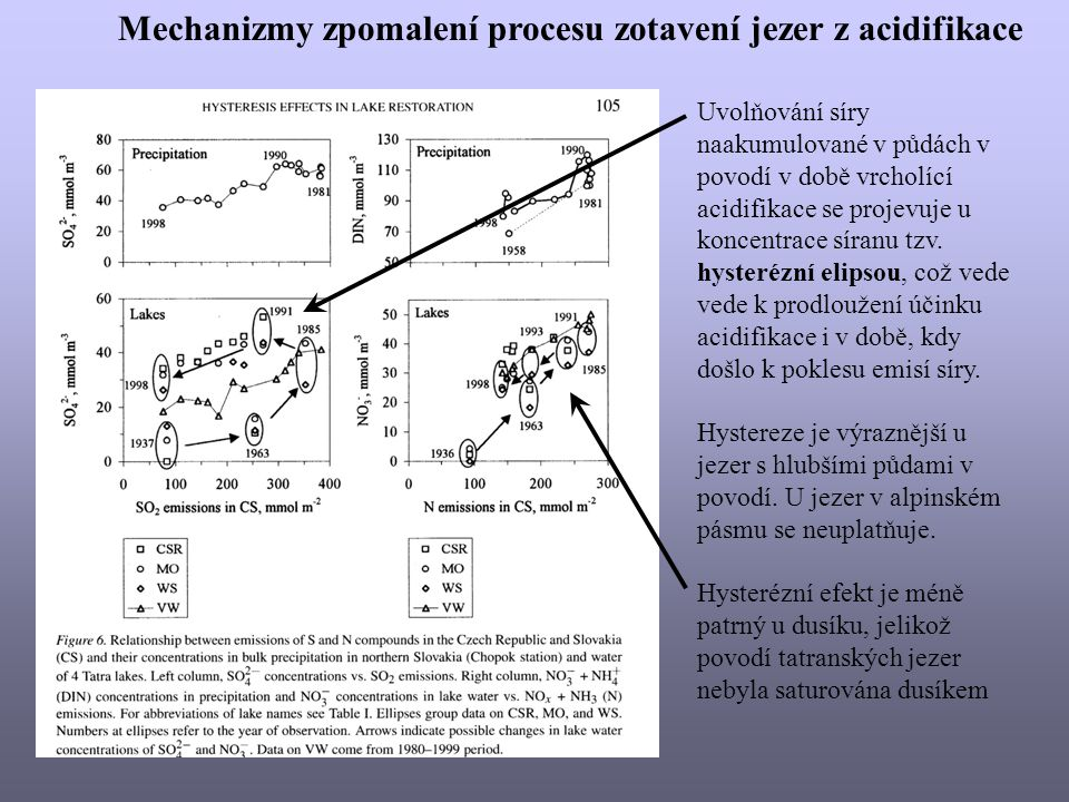 Mechanizmy zpomalení procesu zotavení jezer z acidifikace