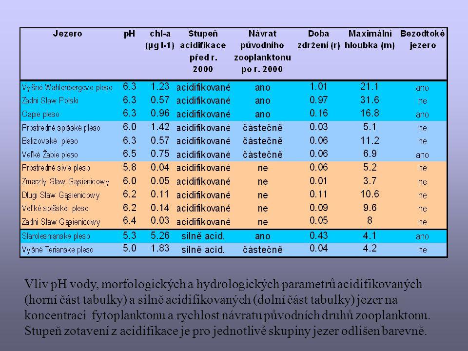 Vliv pH vody, morfologických a hydrologických parametrů acidifikovaných (horní část tabulky) a silně acidifikovaných (dolní část tabulky) jezer na koncentraci fytoplanktonu a rychlost návratu původních druhů zooplanktonu.
