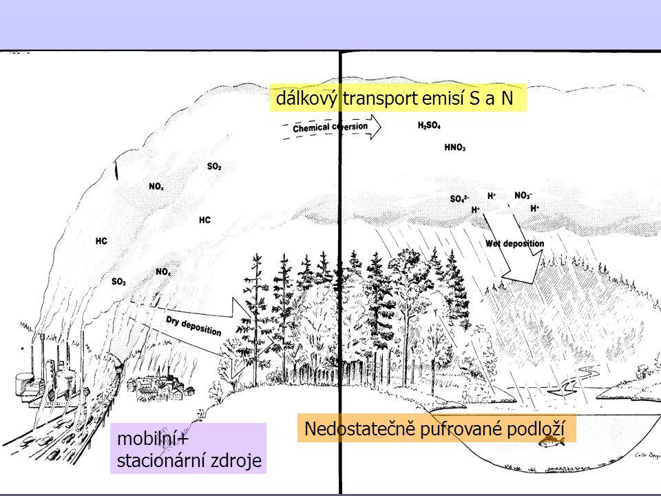 dálkový transport emisí S a N