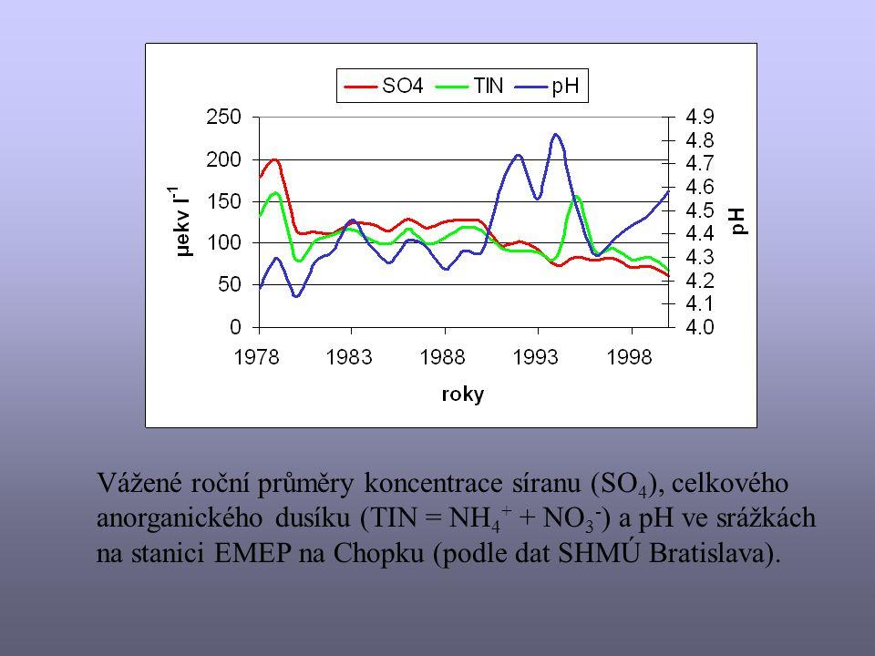 Vážené roční průměry koncentrace síranu (SO4), celkového anorganického dusíku (TIN = NH4+ + NO3-) a pH ve srážkách na stanici EMEP na Chopku (podle dat SHMÚ Bratislava).