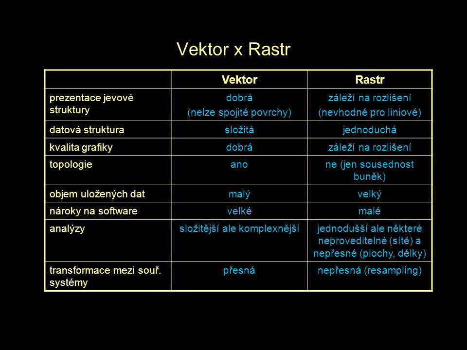 Vektor x Rastr Vektor Rastr prezentace jevové struktury dobrá