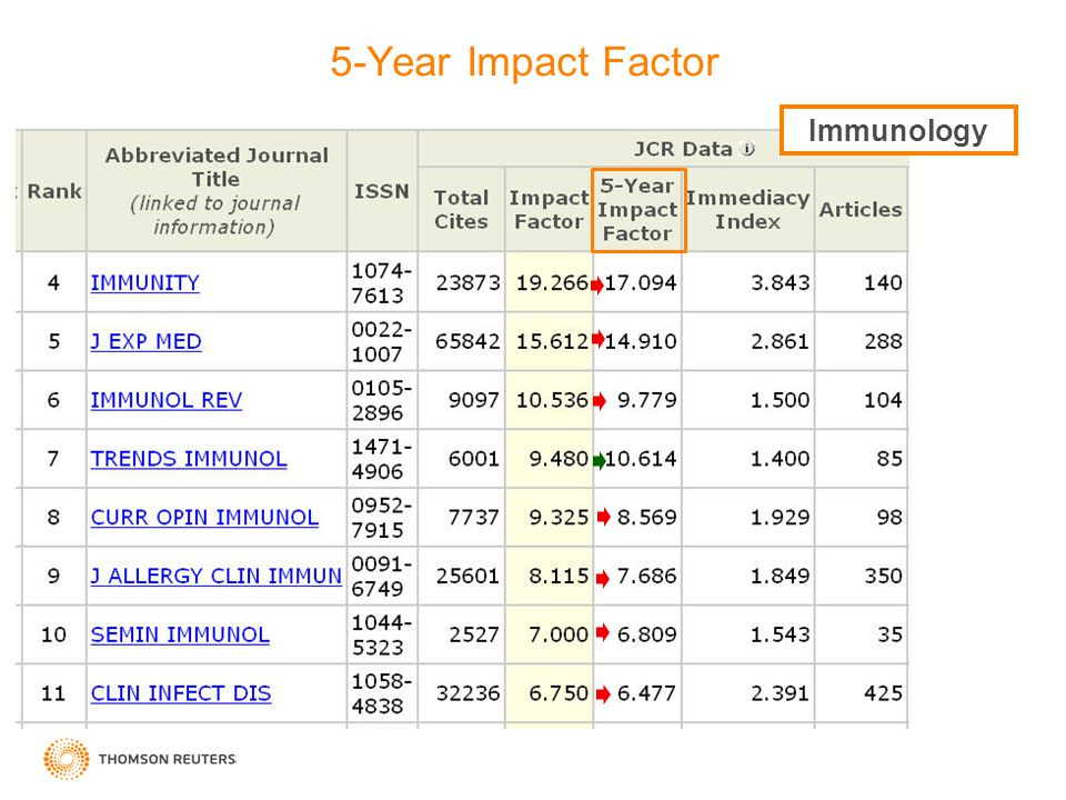 5-Year Impact Factor Immunology