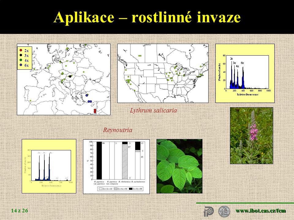 Aplikace – ochrana rostlin