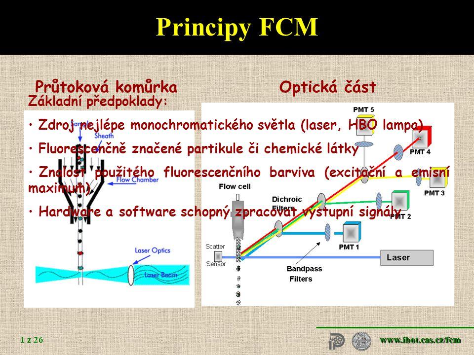 Principy FCM - třídění Zjištění parametrů konkrétní částice