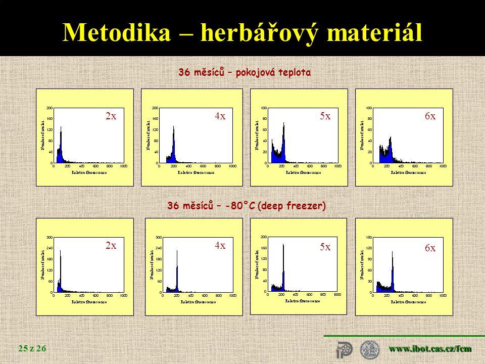 Metodika – herbářový materiál
