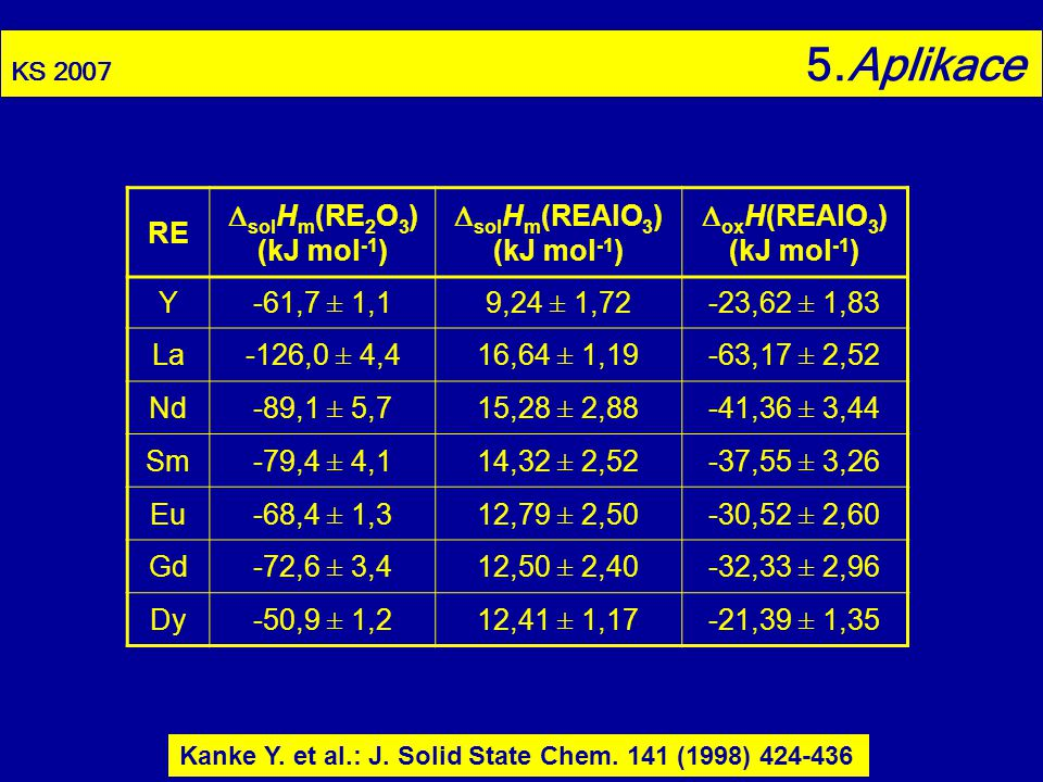 RE solHm(RE2O3) (kJ mol-1) solHm(REAlO3) oxH(REAlO3) Y -61,7 ± 1,1