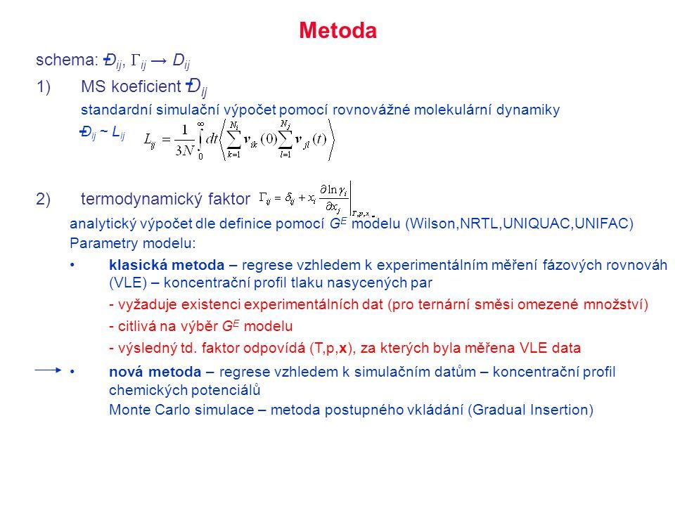 - - - Metoda schema: Dij, Gij → Dij MS koeficient Dij