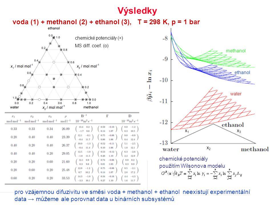 Výsledky voda (1) + methanol (2) + ethanol (3), T = 298 K, p = 1 bar