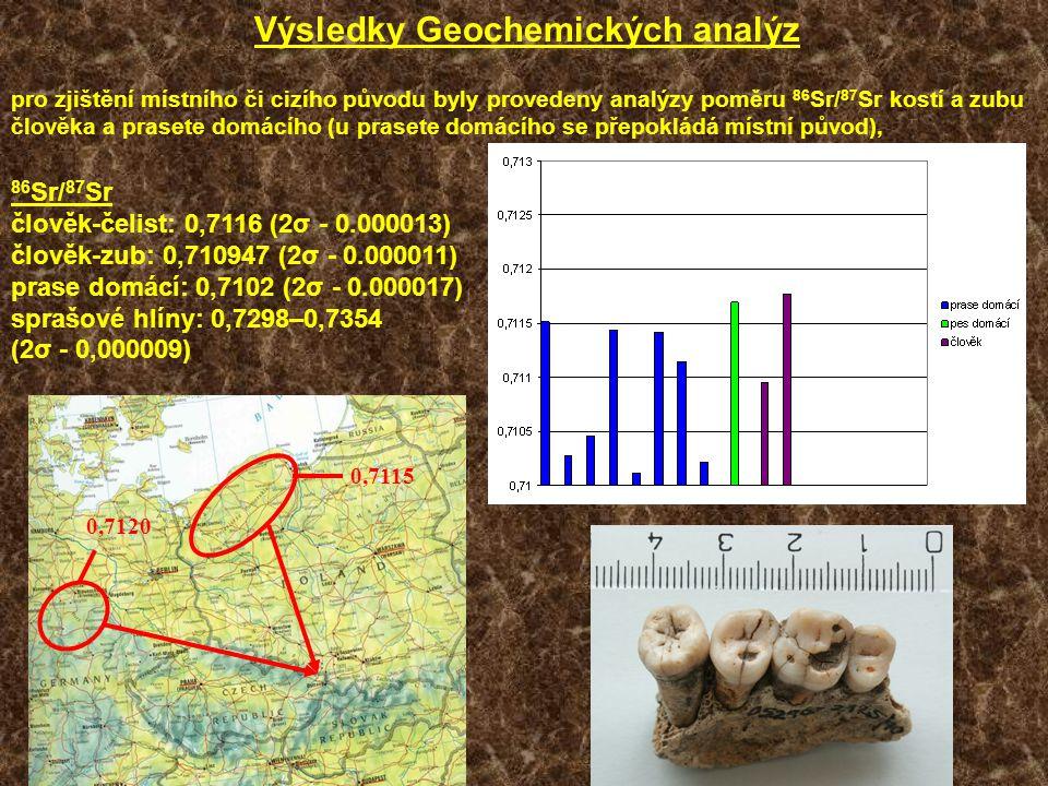 Výsledky Geochemických analýz