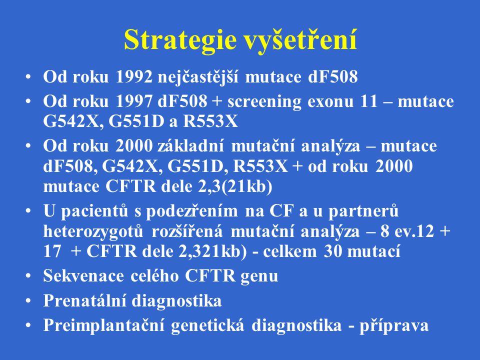 Strategie vyšetření Od roku 1992 nejčastější mutace dF508