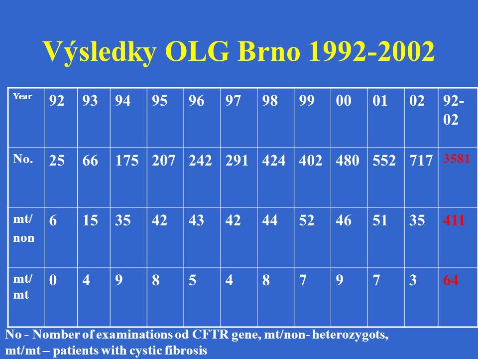 Výsledky OLG Brno 1992-2002 Year. 92. 93. 94. 95. 96. 97. 98. 99. 00. 01. 02. 92-02. No.