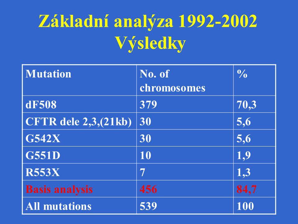 Základní analýza 1992-2002 Výsledky