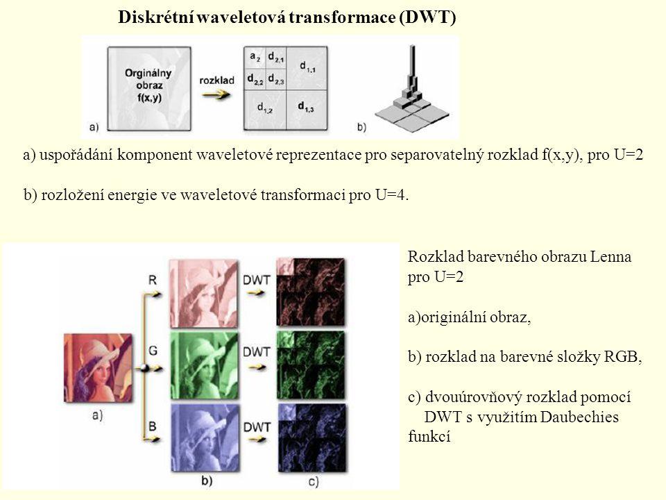 Diskrétní waveletová transformace (DWT)