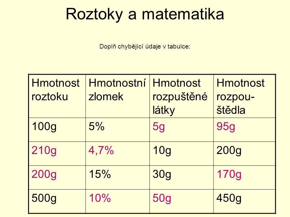 Roztoky a matematika Doplň chybějící údaje v tabulce: