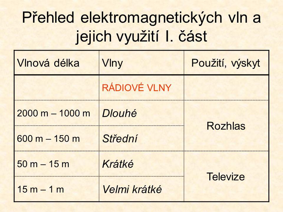 Přehled elektromagnetických vln a jejich využití I. část