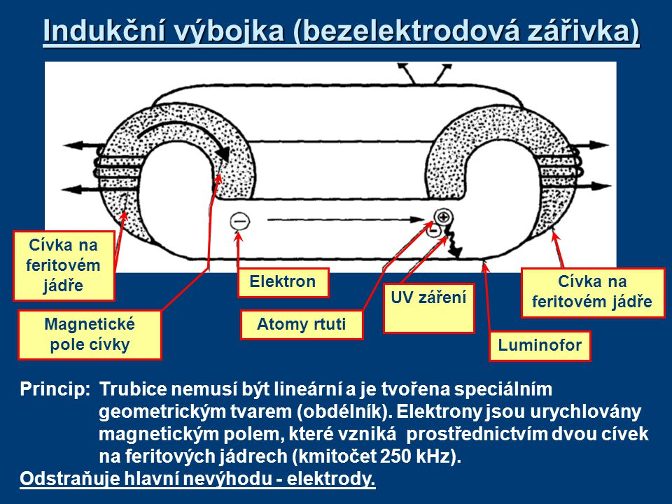 Indukční výbojka (bezelektrodová zářivka)