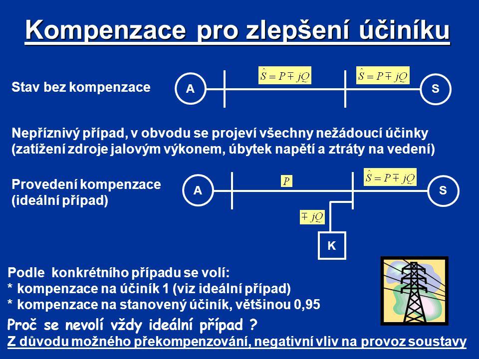 Kompenzace pro zlepšení účiníku