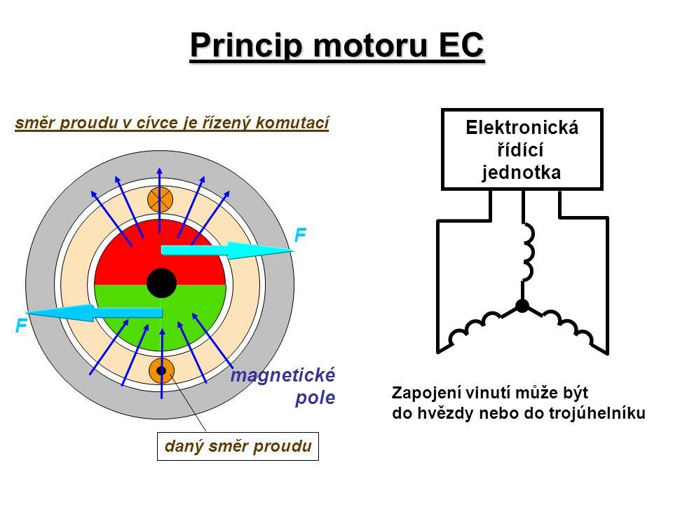 Princip motoru EC Elektronická řídící jednotka F magnetické pole