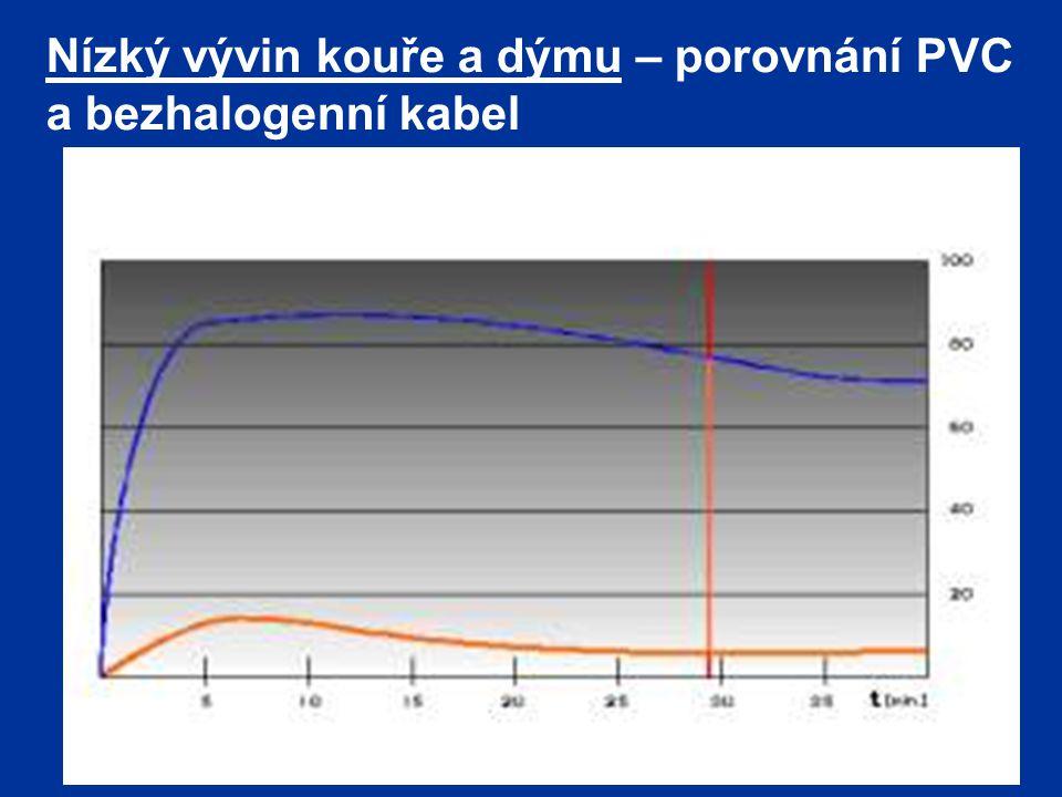 Nízký vývin kouře a dýmu – porovnání PVC