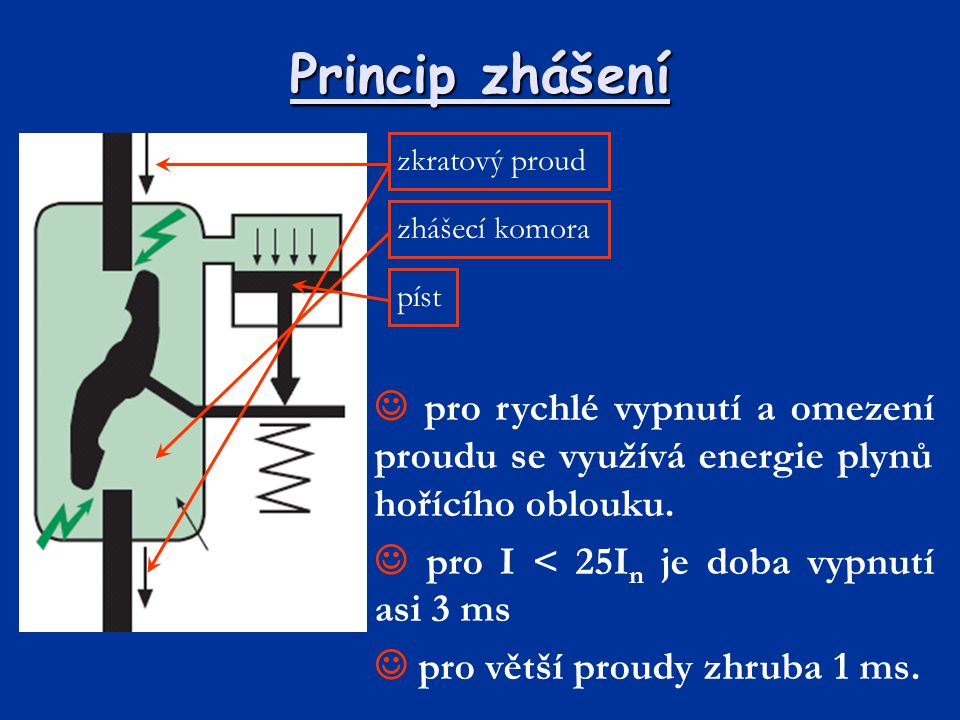 Princip zhášení zkratový proud. zhášecí komora. píst.  pro rychlé vypnutí a omezení proudu se využívá energie plynů hořícího oblouku.
