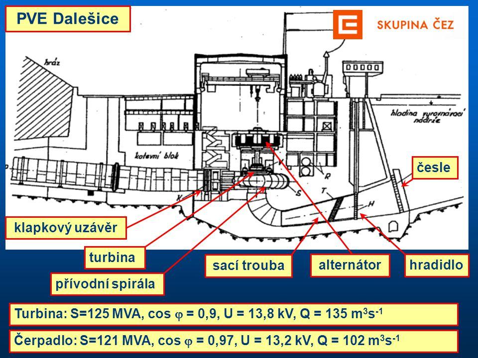 PVE Dalešice česle klapkový uzávěr turbina sací trouba alternátor