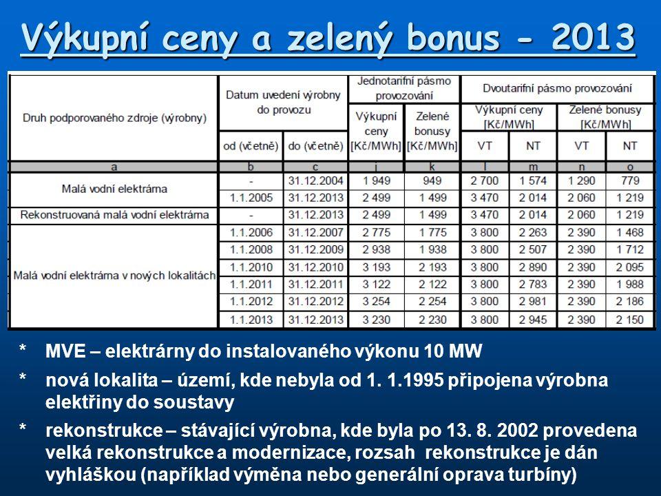 Výkupní ceny a zelený bonus - 2013