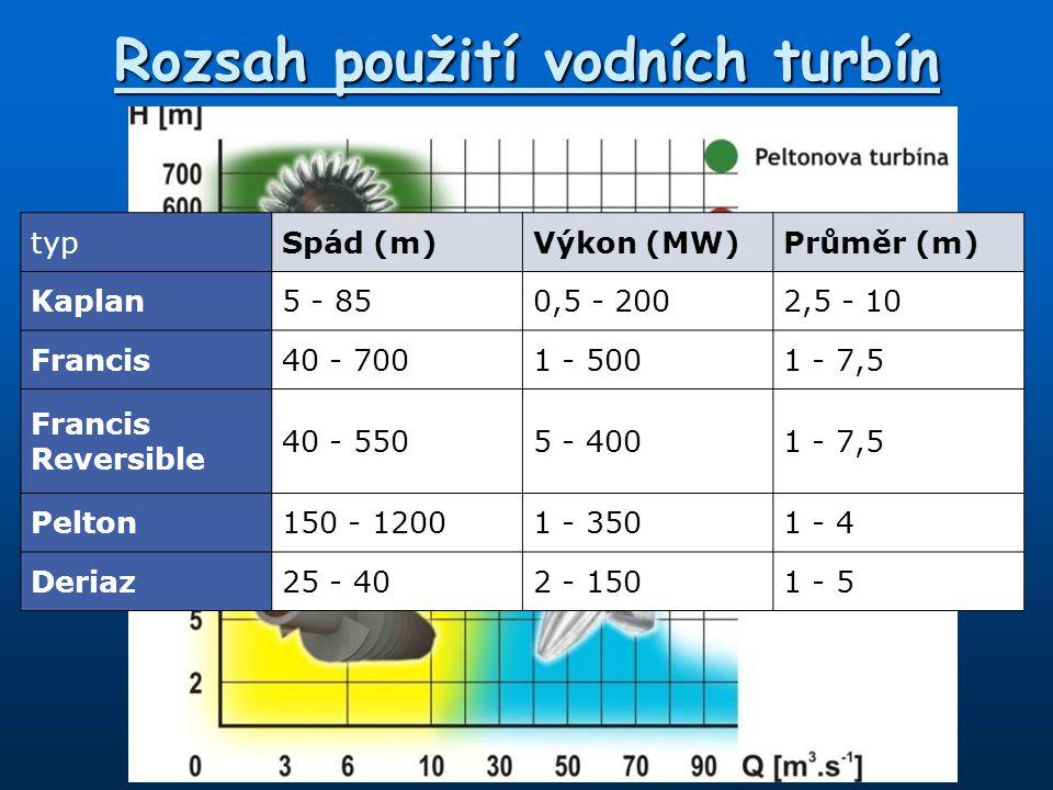 Rozsah použití vodních turbín