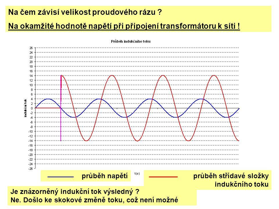 Na čem závisí velikost proudového rázu