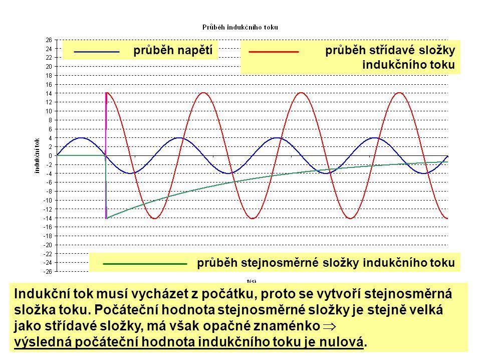 výsledná počáteční hodnota indukčního toku je nulová.