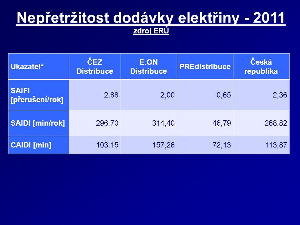 Nepřetržitost dodávky elektřiny - 2011 zdroj ERÚ