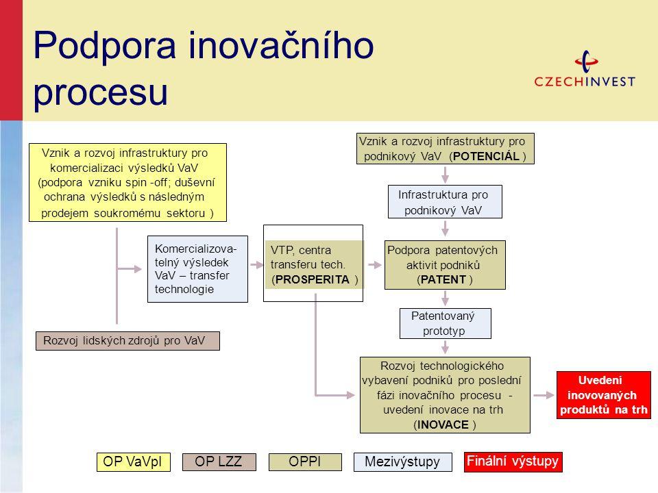 Podpora inovačního procesu