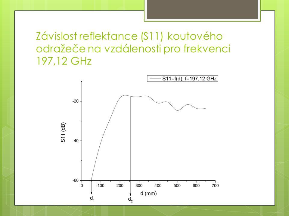 Závislost reflektance (S11) koutového odražeče na vzdálenosti pro frekvenci 197,12 GHz