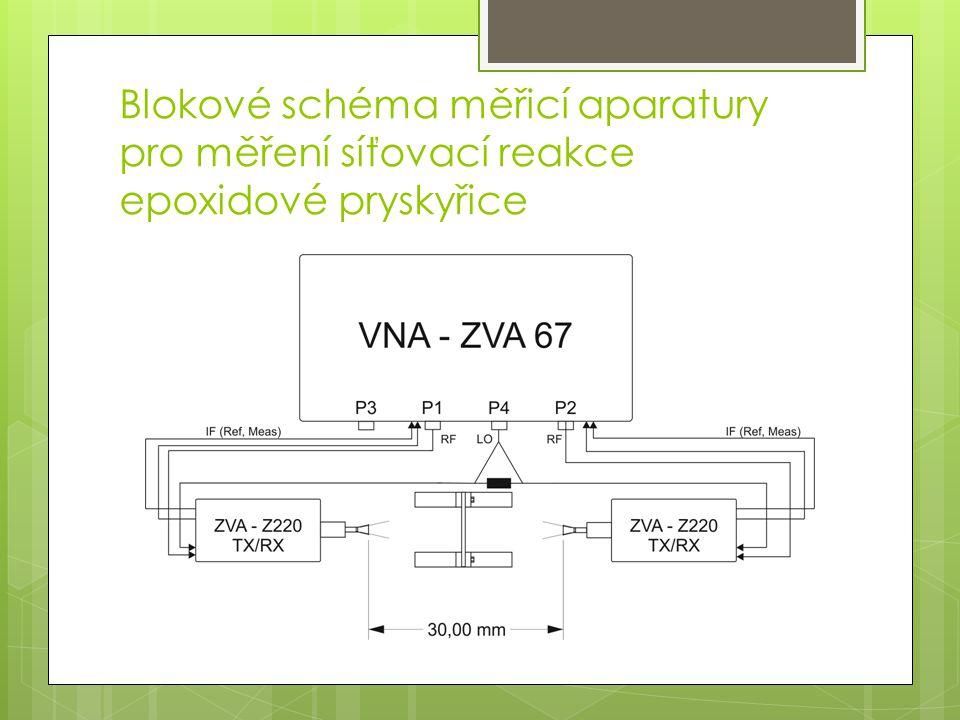 Blokové schéma měřicí aparatury pro měření síťovací reakce epoxidové pryskyřice