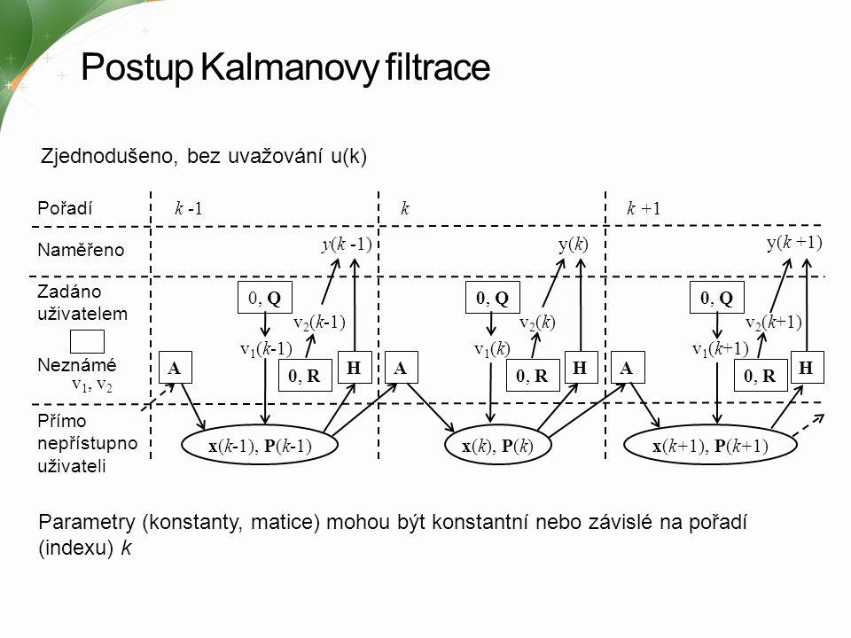 Postup Kalmanovy filtrace
