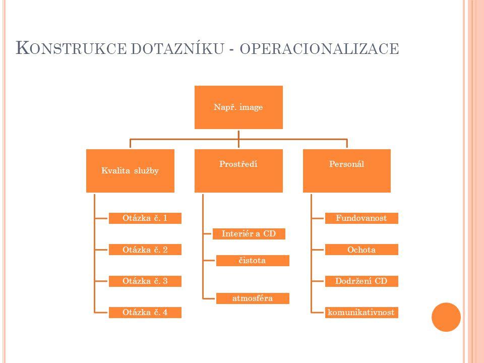 Konstrukce dotazníku - operacionalizace
