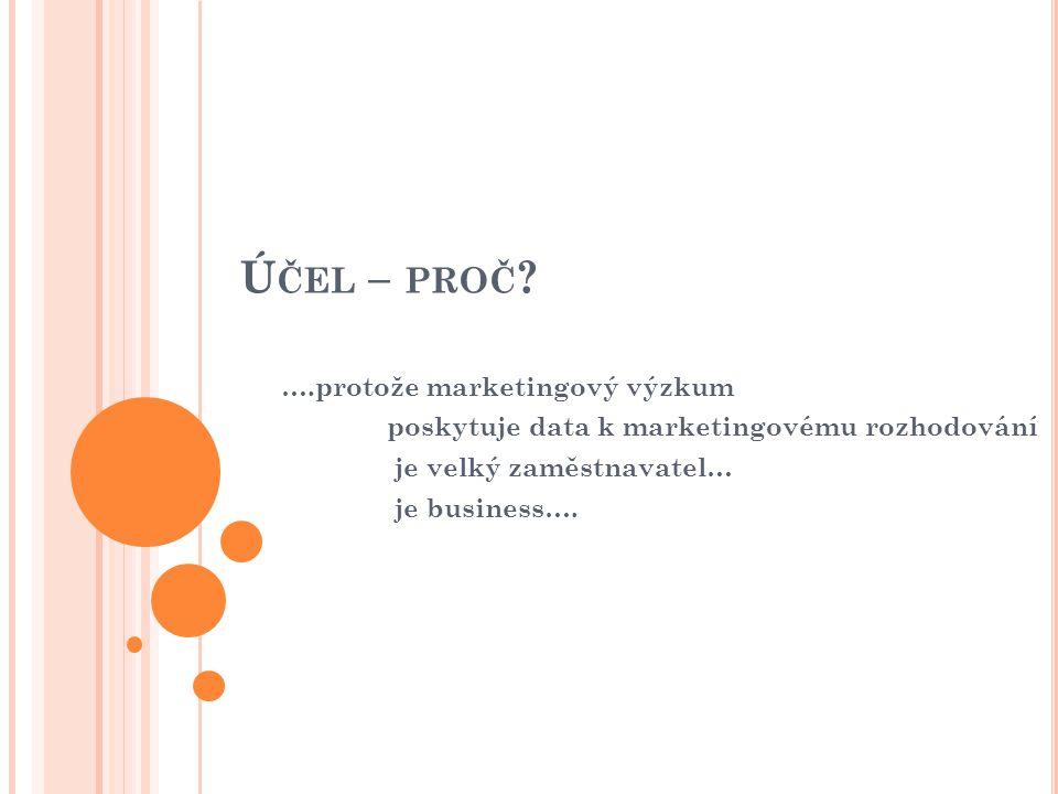 Účel – proč ….protože marketingový výzkum