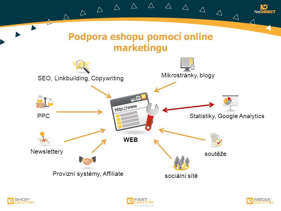 Podpora eshopu pomocí online marketingu