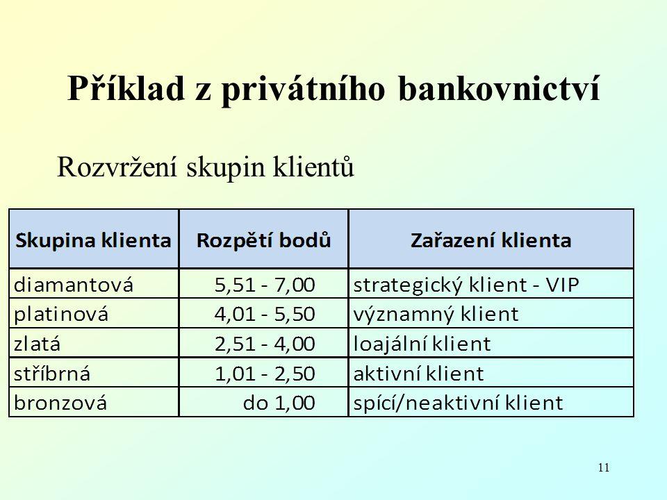 Příklad z privátního bankovnictví