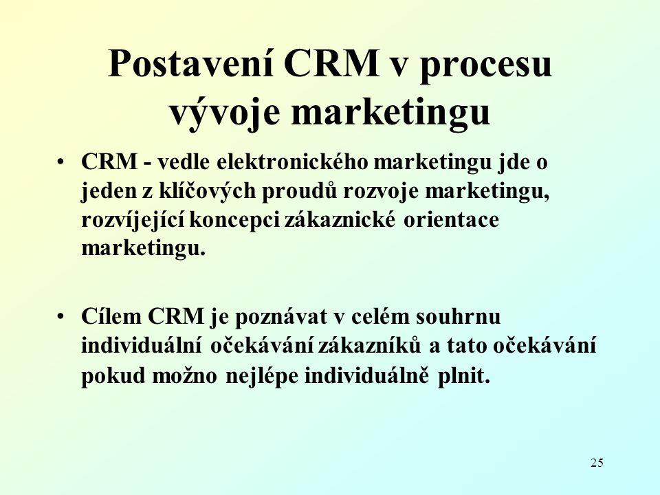 Postavení CRM v procesu vývoje marketingu