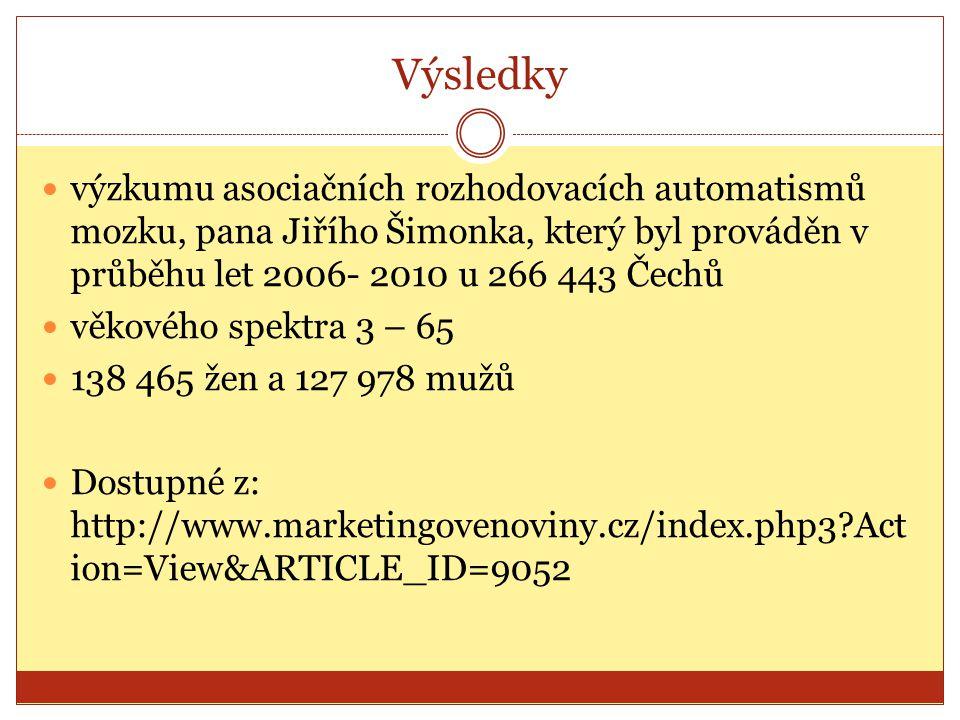 Výsledky výzkumu asociačních rozhodovacích automatismů mozku, pana Jiřího Šimonka, který byl prováděn v průběhu let 2006- 2010 u 266 443 Čechů.